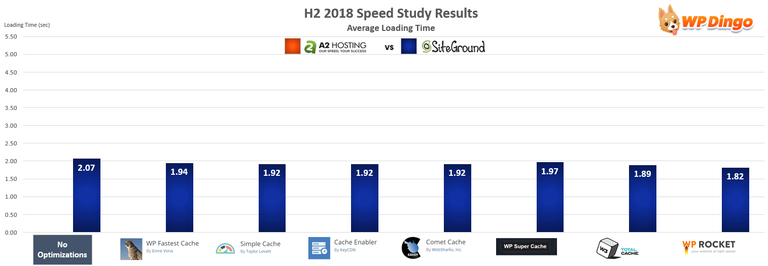 A2 Hosting vs SiteGround Speed Chart - Jul 2018 to Dec 2018