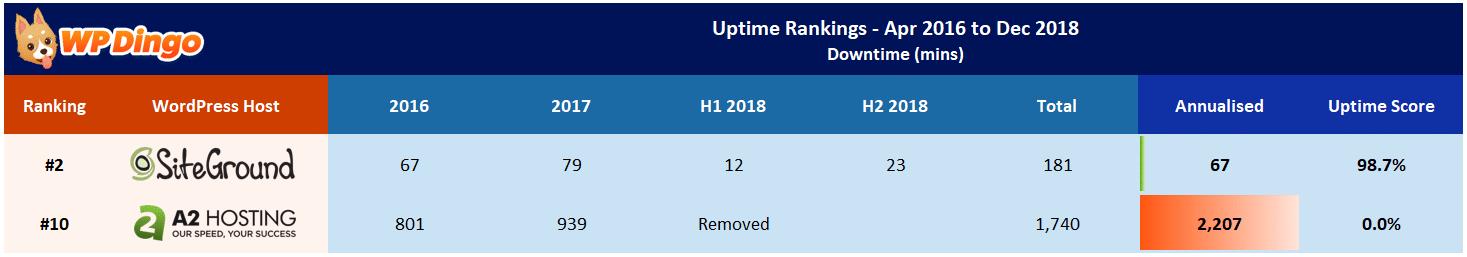 A2 Hosting vs SiteGround Uptime Table - Apr 2016 to Dec 2018