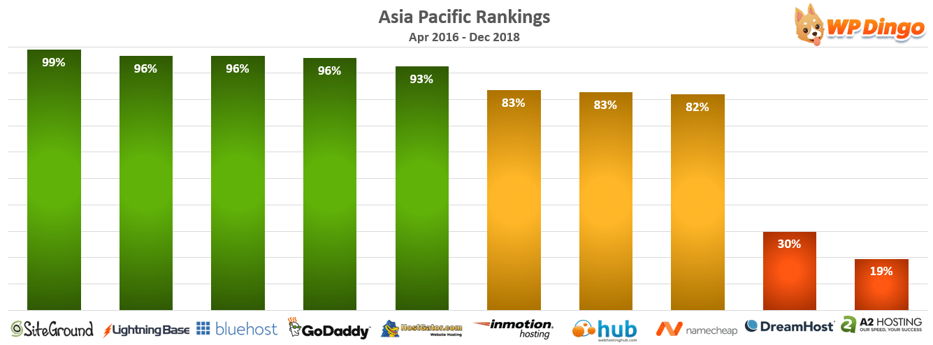 Asia Pacific Rankings Chart - Apr 2016 to Dec 2018