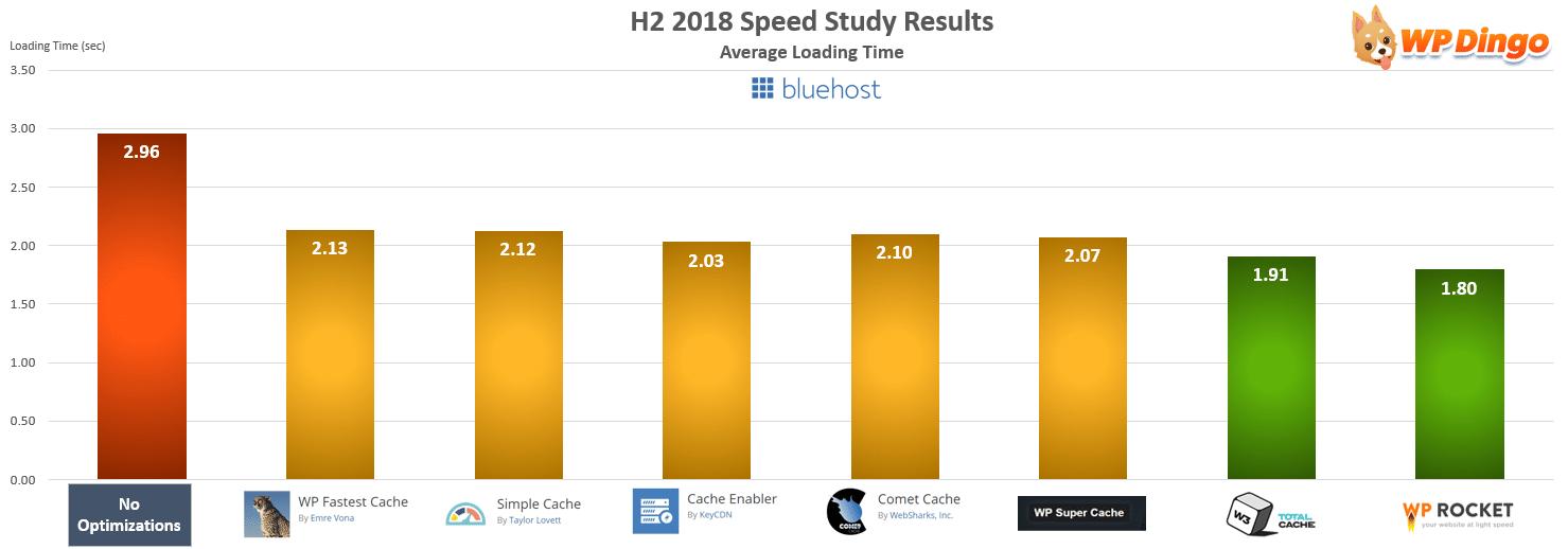 Bluehost Speed Test Chart - Jul 2018 to Dec 2018
