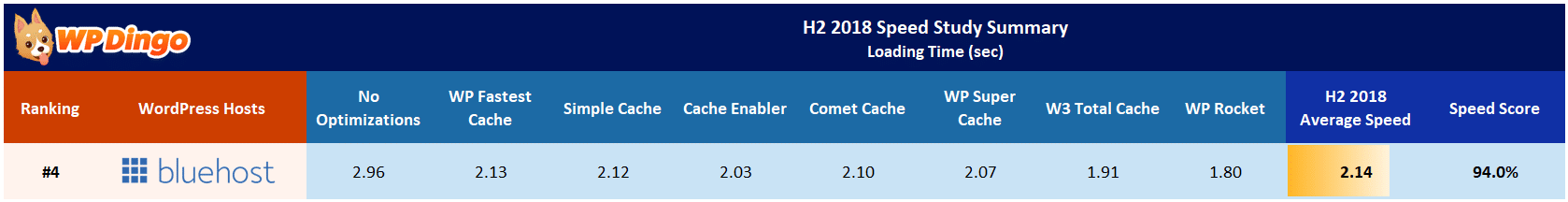 Bluehost Speed Test Results Table - Jul 2018 to Dec 2018