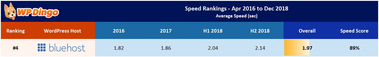 Bluehost Speed Test Results Table - Overall