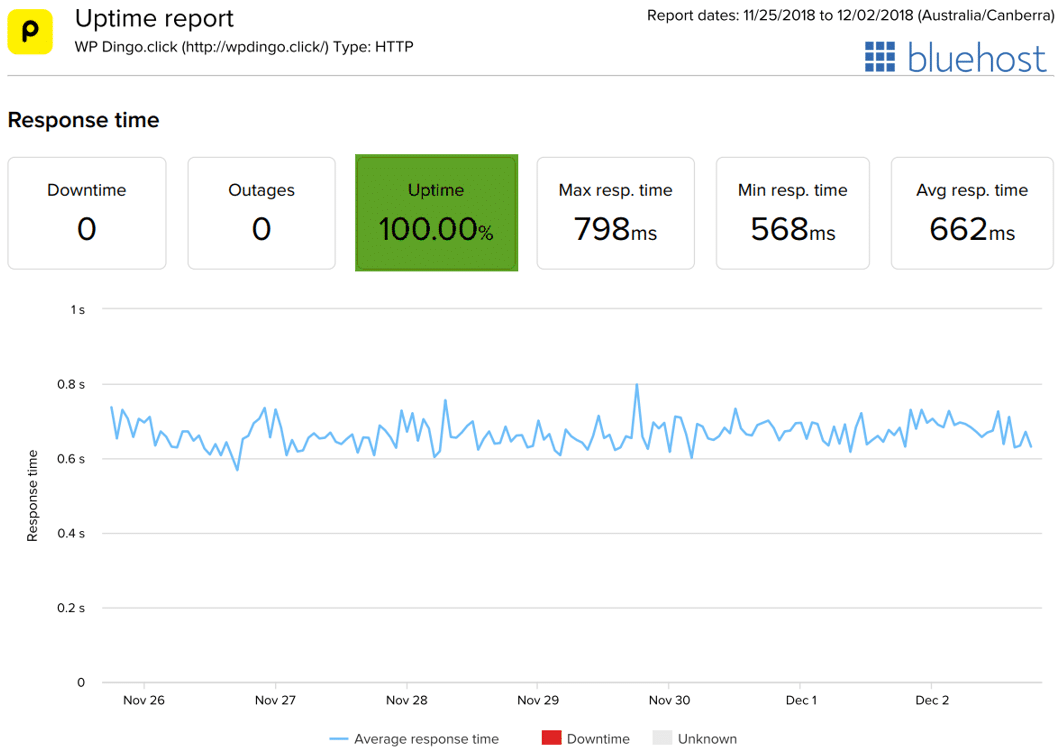 Bluehost Uptime Dashboard & Response Time Chart