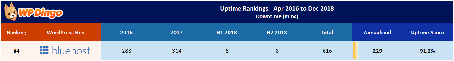 Bluehost Uptime Test Results - Apr 2016 to Dec 2018