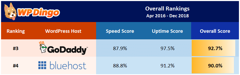 Bluehost vs GoDaddy Overall Table - Apr 2016 to Dec 2018