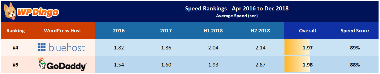 Bluehost vs GoDaddy Speed Table - Apr 2016 to Dec 2018