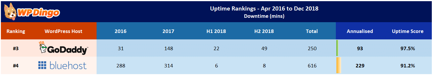 Bluehost vs GoDaddy Uptime Table - Apr 2016 to Dec 2018