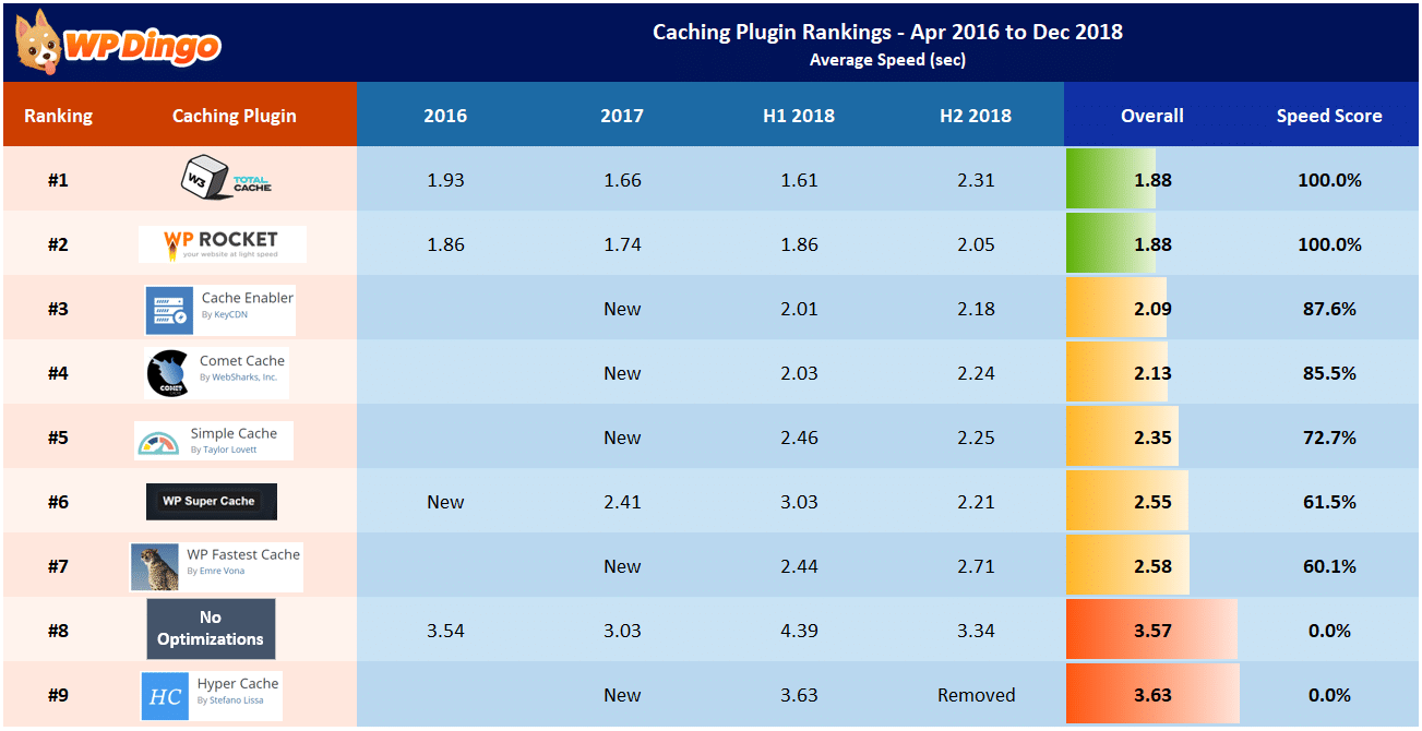 Caching Plugin Rankings Table - Apr 2016 to Dec 2018