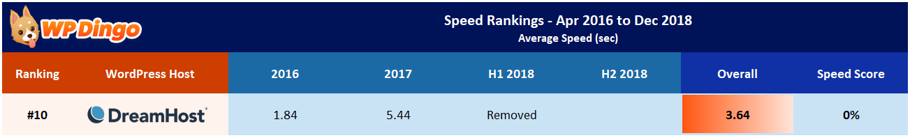 DreamHost Speed Test Results Table - Overall