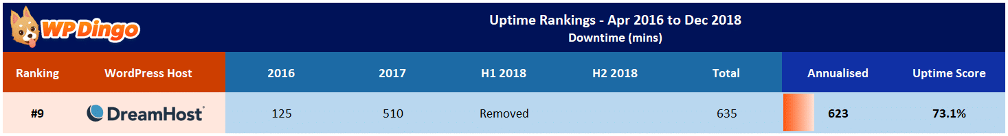 DreamHost Uptime Test Results - Apr 2016 to Dec 2018