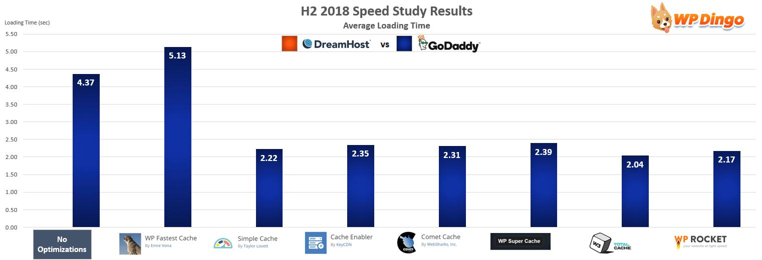 DreamHost vs GoDaddy Speed Chart - Jul 2018 to Dec 2018