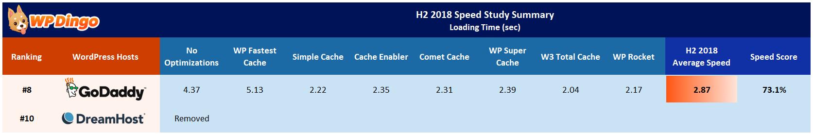 DreamHost vs GoDaddy Speed Table - Jul 2018 to Dec 2018