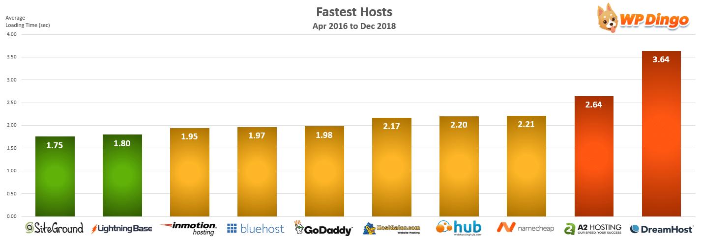 Fastest Hosts Chart - Apr 2016 to Dec 2018
