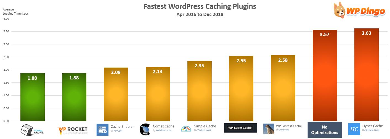 Fastest WordPress Caching Plugin Chart - Apr 2016 to Dec 2018
