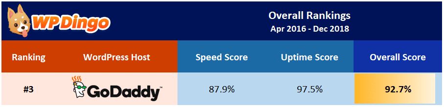 GoDaddy Overall Test Results - Apr 2016 to Dec 2018