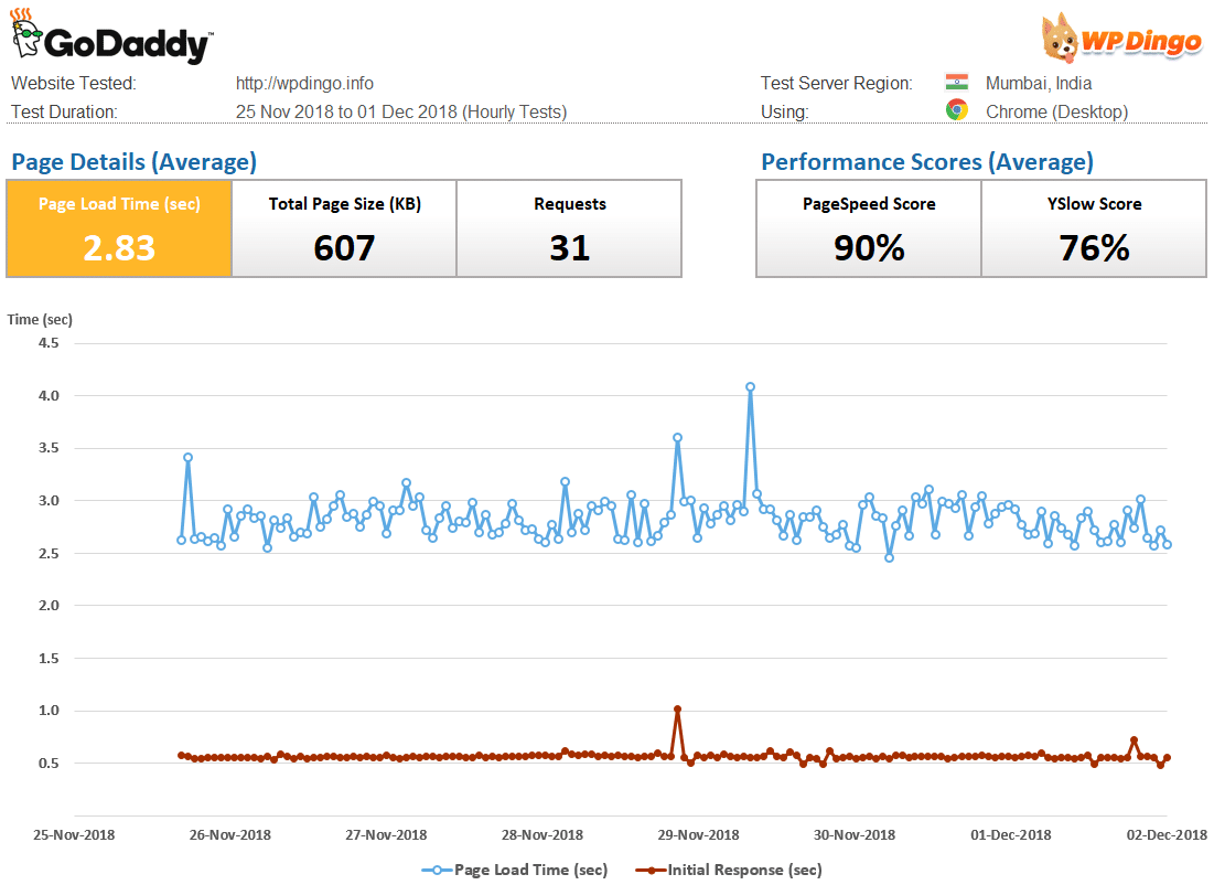 GoDaddy Speed Dashboard & Load Time Chart
