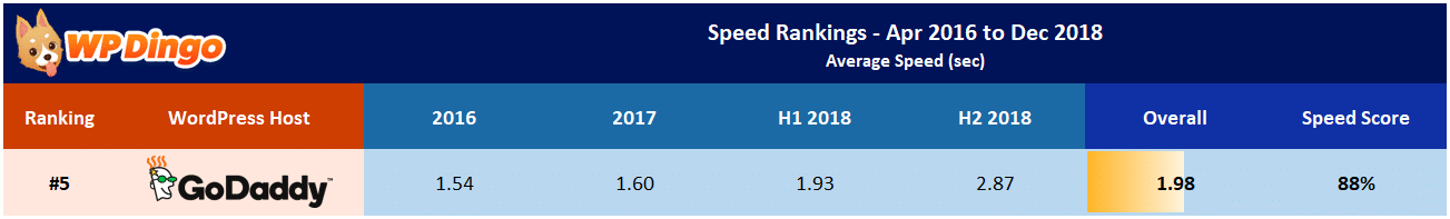 GoDaddy Speed Test Results Table - Overall