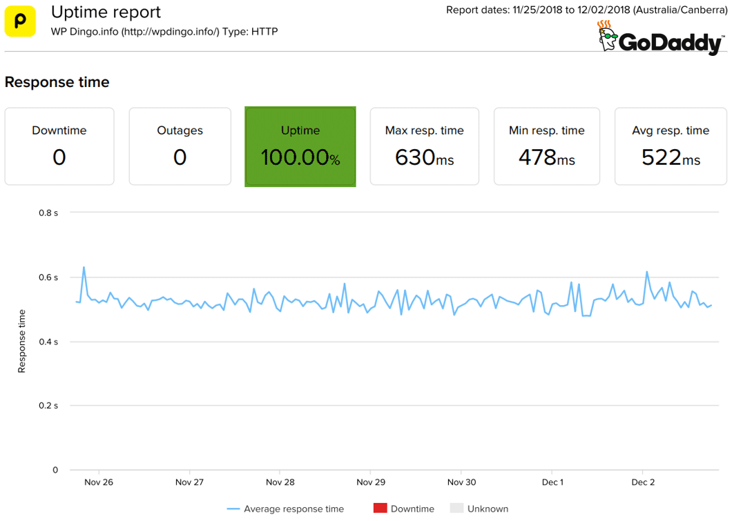 GoDaddy Uptime Dashboard & Response Time Chart