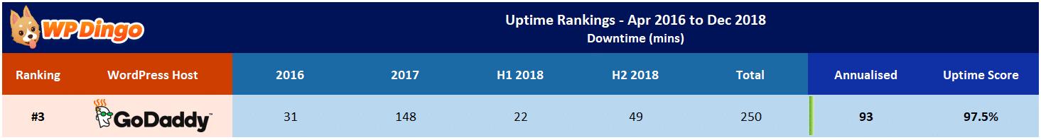 GoDaddy Uptime Test Results - Apr 2016 to Dec 2018