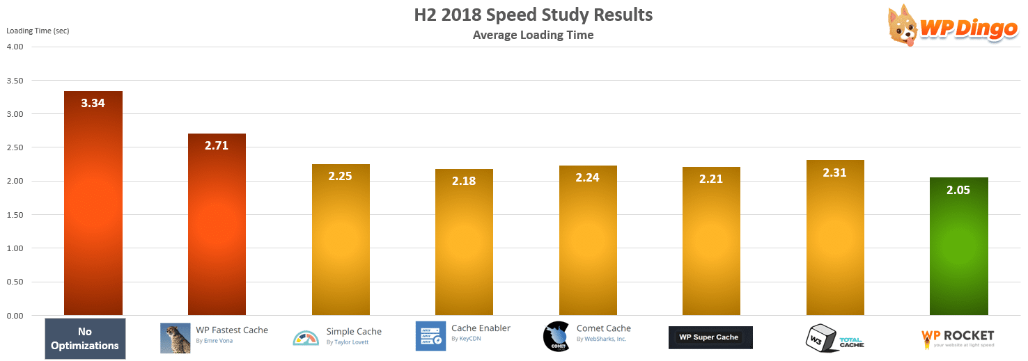 H2 2018 Speed Study Results - All Hosts