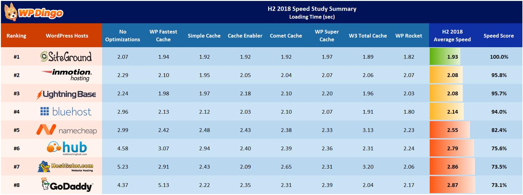 H2 2018 Speed Study Summary Table - All Hosts