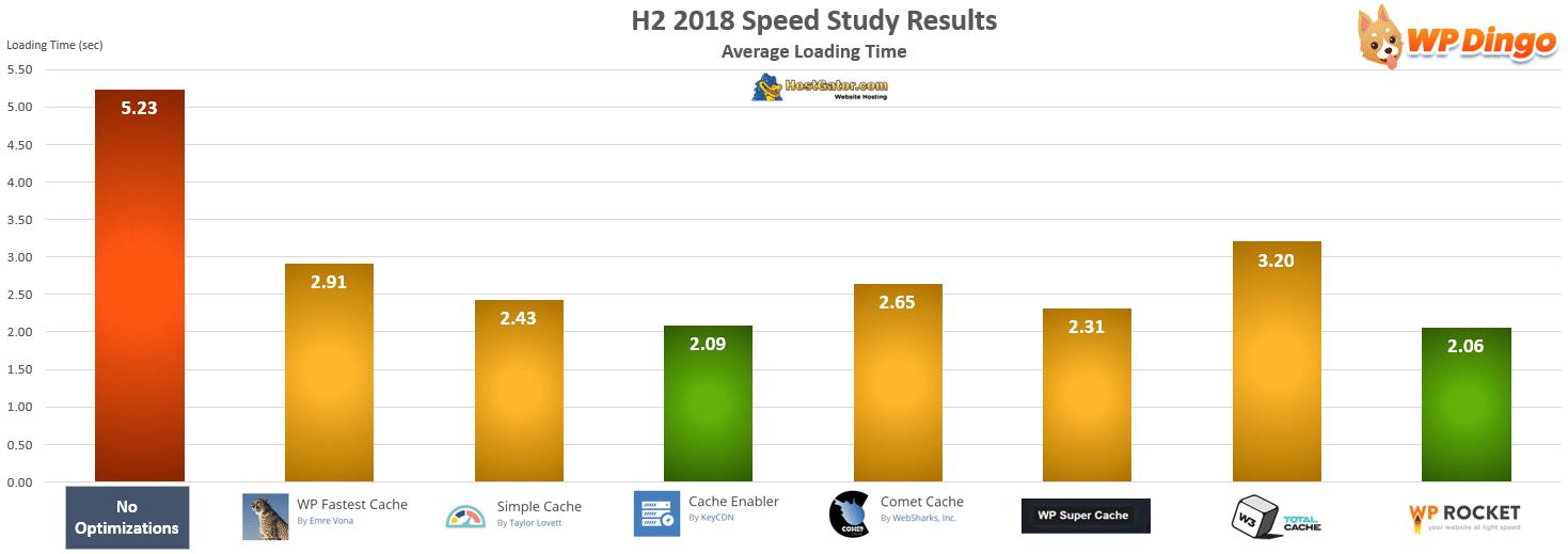 HostGator Speed Test Chart - Jul 2018 to Dec 2018