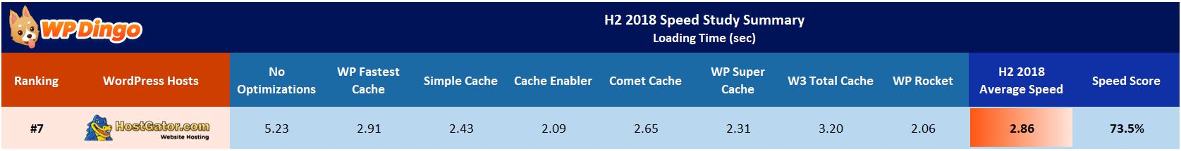 HostGator Speed Test Results Table - Jul 2018 to Dec 2018