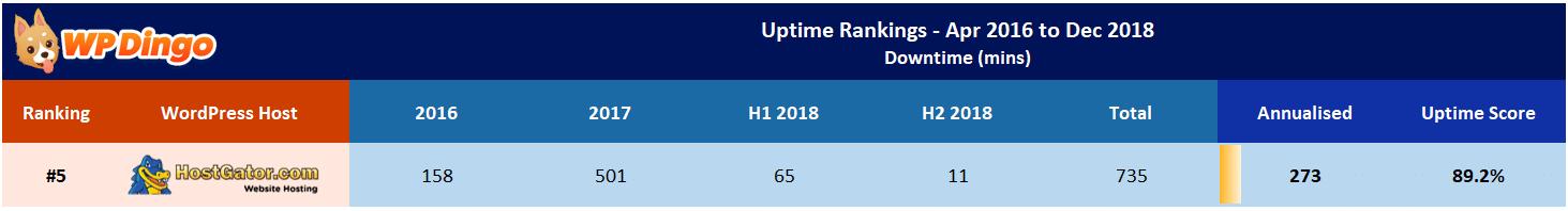 HostGator Uptime Test Results - Apr 2016 to Dec 2018