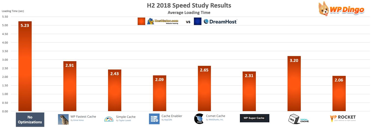 HostGator vs DreamHost Speed Chart - Jul 2018 to Dec 2018