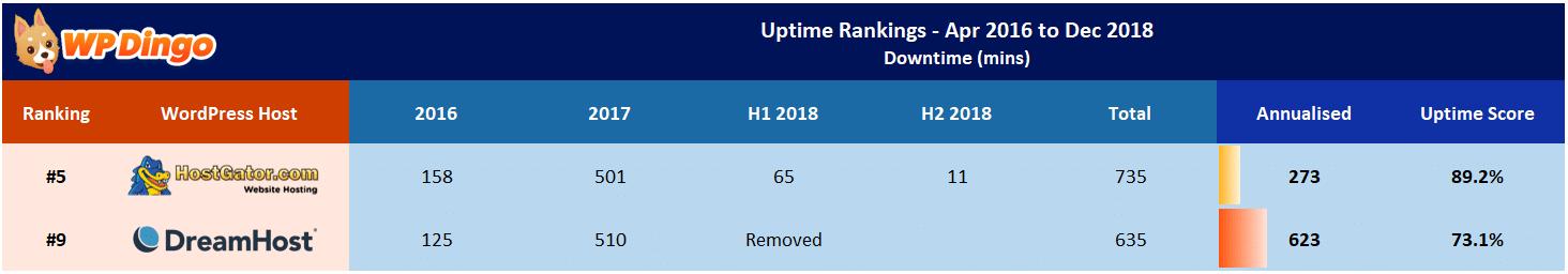 HostGator vs DreamHost Uptime Table - Apr 2016 to Dec 2018