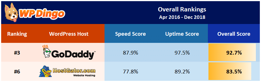HostGator vs GoDaddy Overall Table - Apr 2016 to Dec 2018