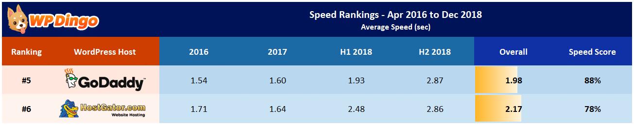 HostGator vs GoDaddy Speed Table - Apr 2016 to Dec 2018