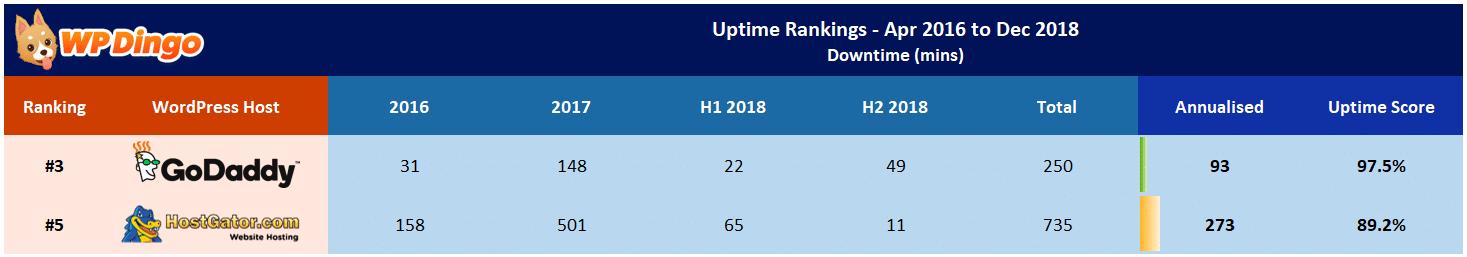 HostGator vs GoDaddy Uptime Table - Apr 2016 to Dec 2018