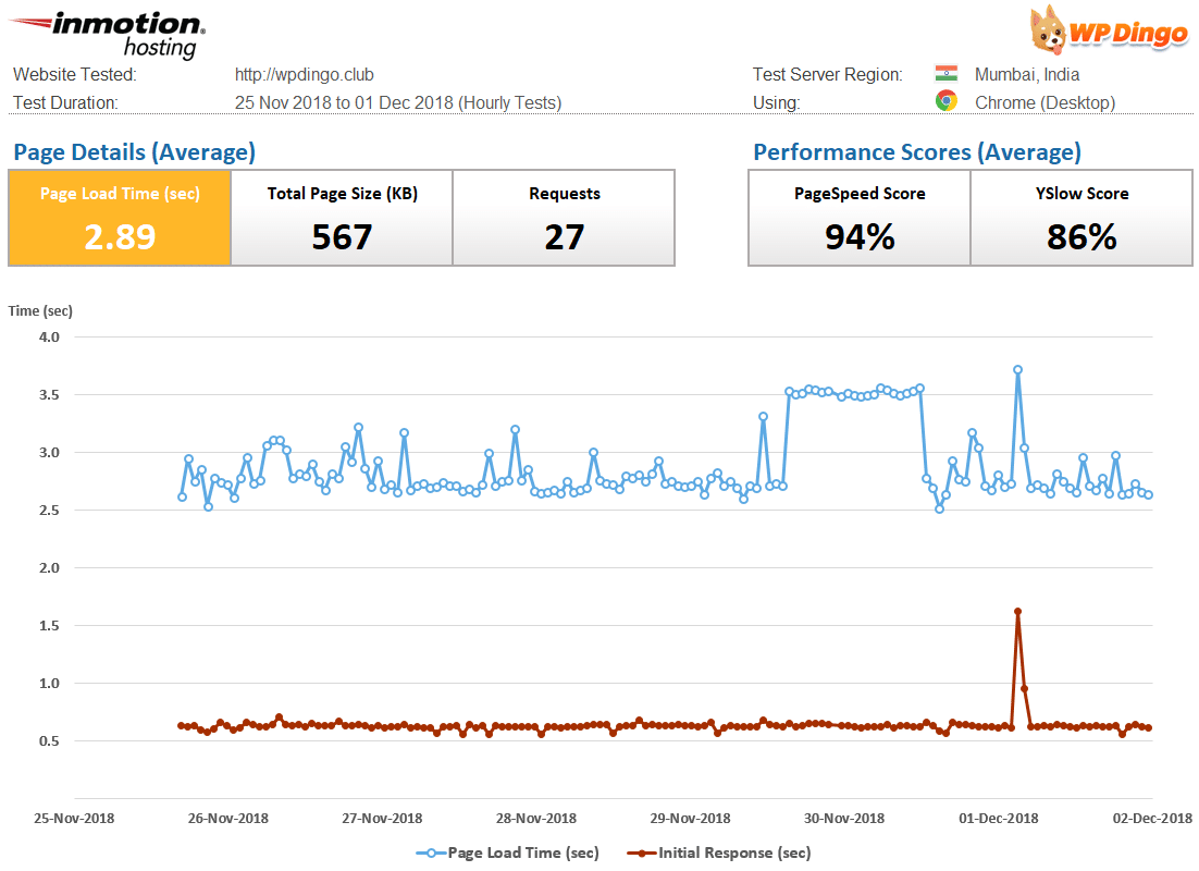 InMotion Hosting Speed Dashboard & Load Time Chart