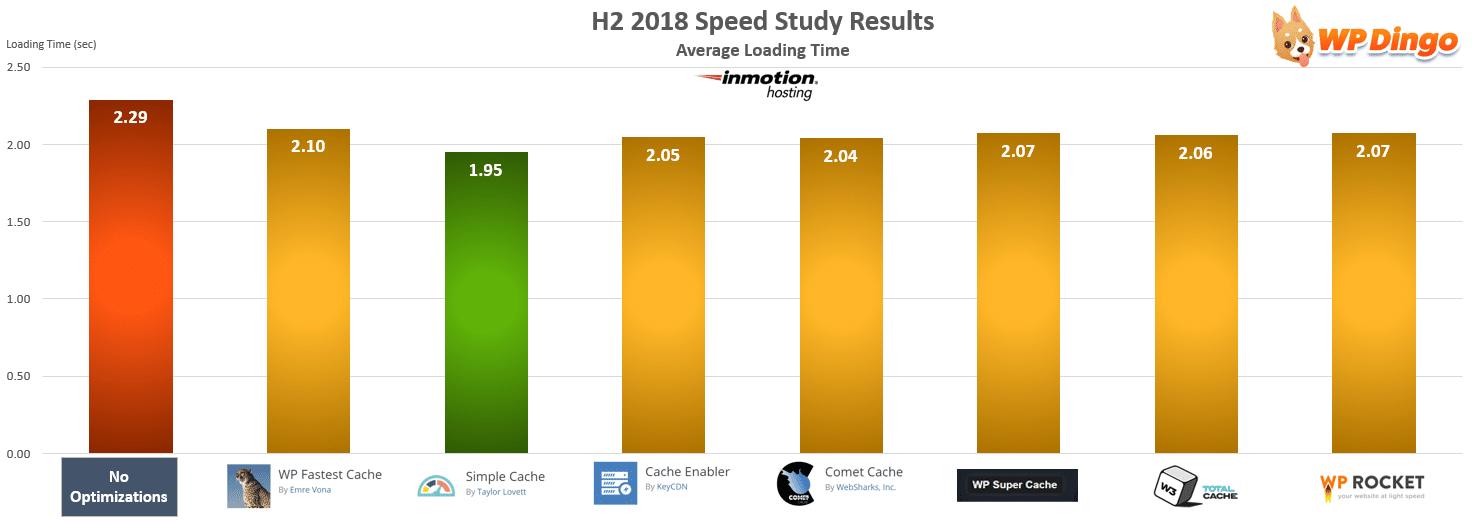 InMotion Hosting Speed Test Chart - Jul 2018 to Dec 2018