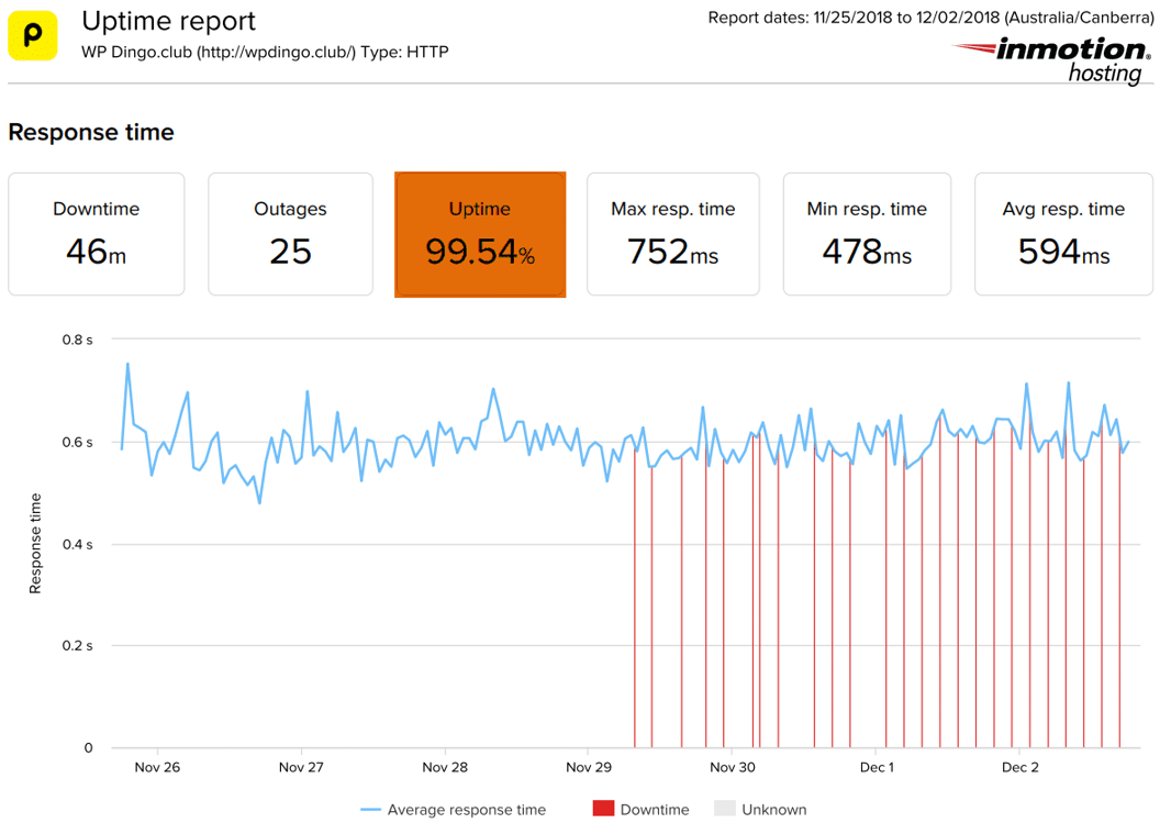 InMotion Hosting Uptime Dashboard & Response Time Chart