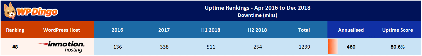 InMotion Hosting Uptime Test Results - Apr 2016 to Dec 2018