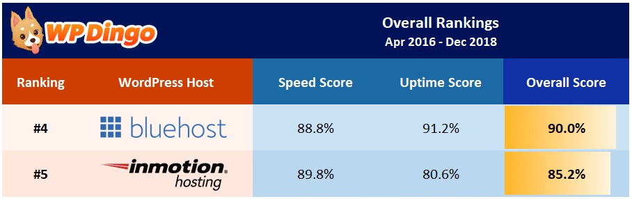 InMotion Hosting vs Bluehost Overall Table - Apr 2016 to Dec 2018
