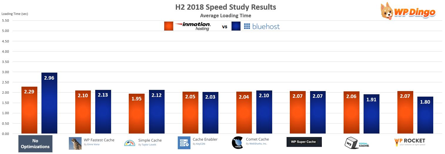 InMotion vs Bluehost Speed Chart - Jul 2018 to Dec 2018