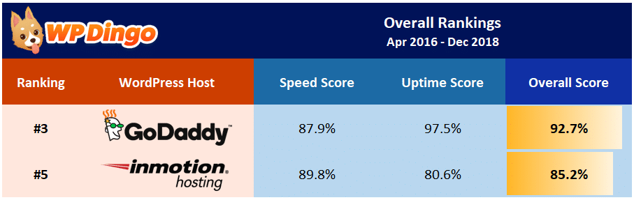 InMotion vs GoDaddy Overall Table - Apr 2016 to Dec 2018