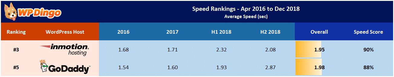 InMotion vs GoDaddy Speed Table - Apr 2016 to Dec 2018