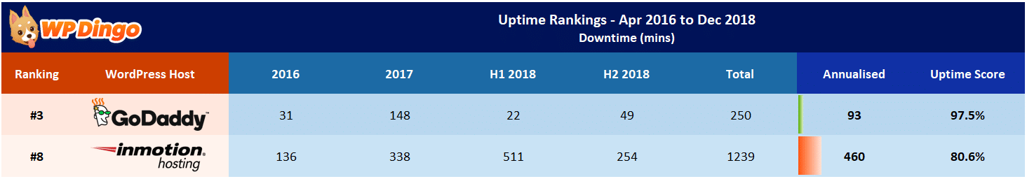 InMotion vs GoDaddy Uptime Table - Apr 2016 to Dec 2018