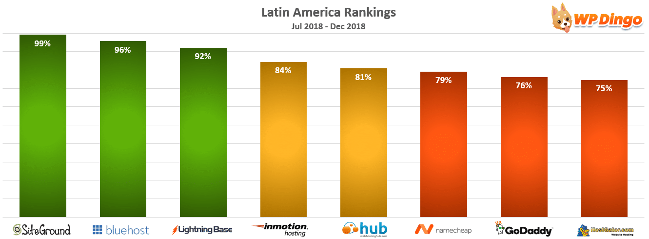 Latin America Rankings Chart - Jul 2018 to Dec 2018
