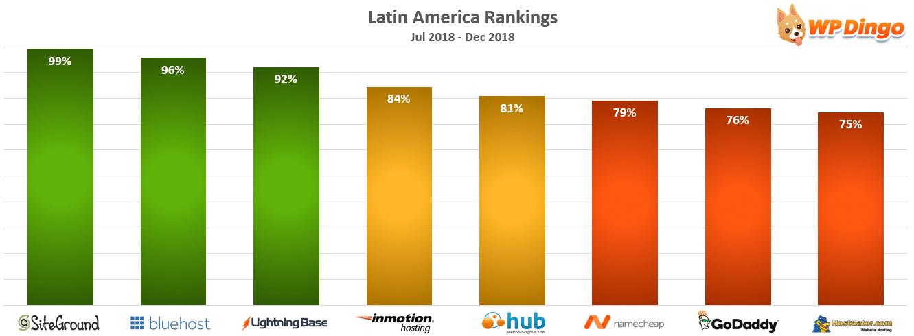 Latin America Rankings Chart - Jul 2018 to Dec 2018