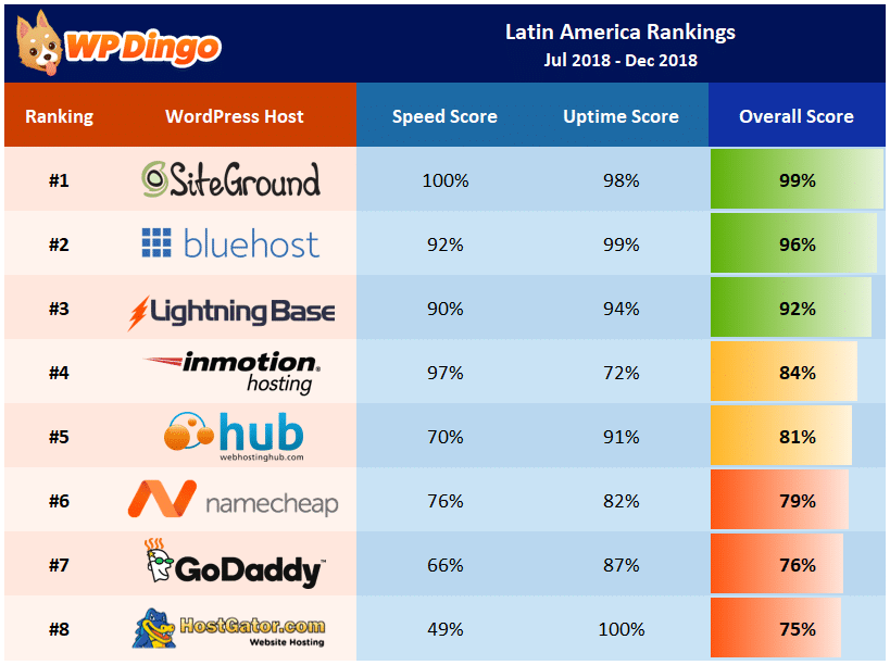 Latin America Rankings Table - Jul 2018 to Dec 2018