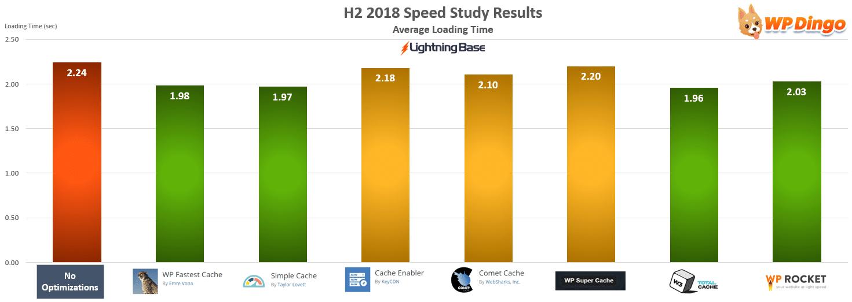 Lightning Base Speed Test Chart - Jul 2018 to Dec 2018