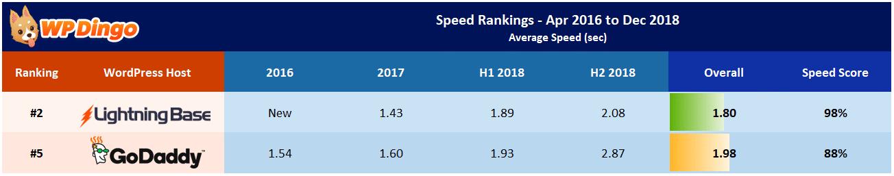 Lightning Base vs GoDaddy Speed Test Results - Apr 2016 to Dec 2018