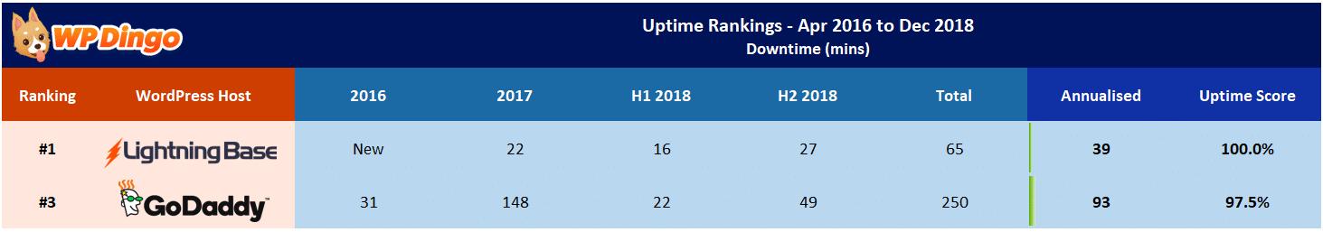 Lightning Base vs GoDaddy Uptime Test Results - Apr 2016 to Dec 2018