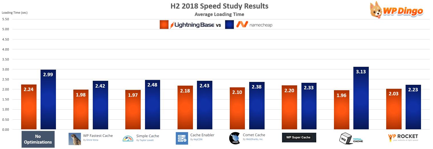 Lightning Base vs Namecheap Speed Test Chart - Jul 2018 to Dec 2018