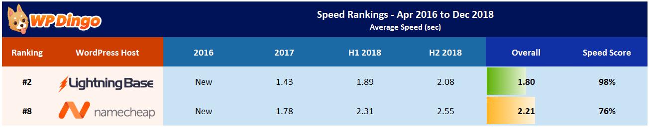 Lightning Base vs Namecheap Speed Test Results - Apr 2016 to Dec 2018